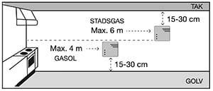 Placering gasvarnare beroende på typ av gas